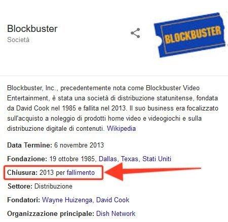 Blockbuster - Chiusa per fallimento